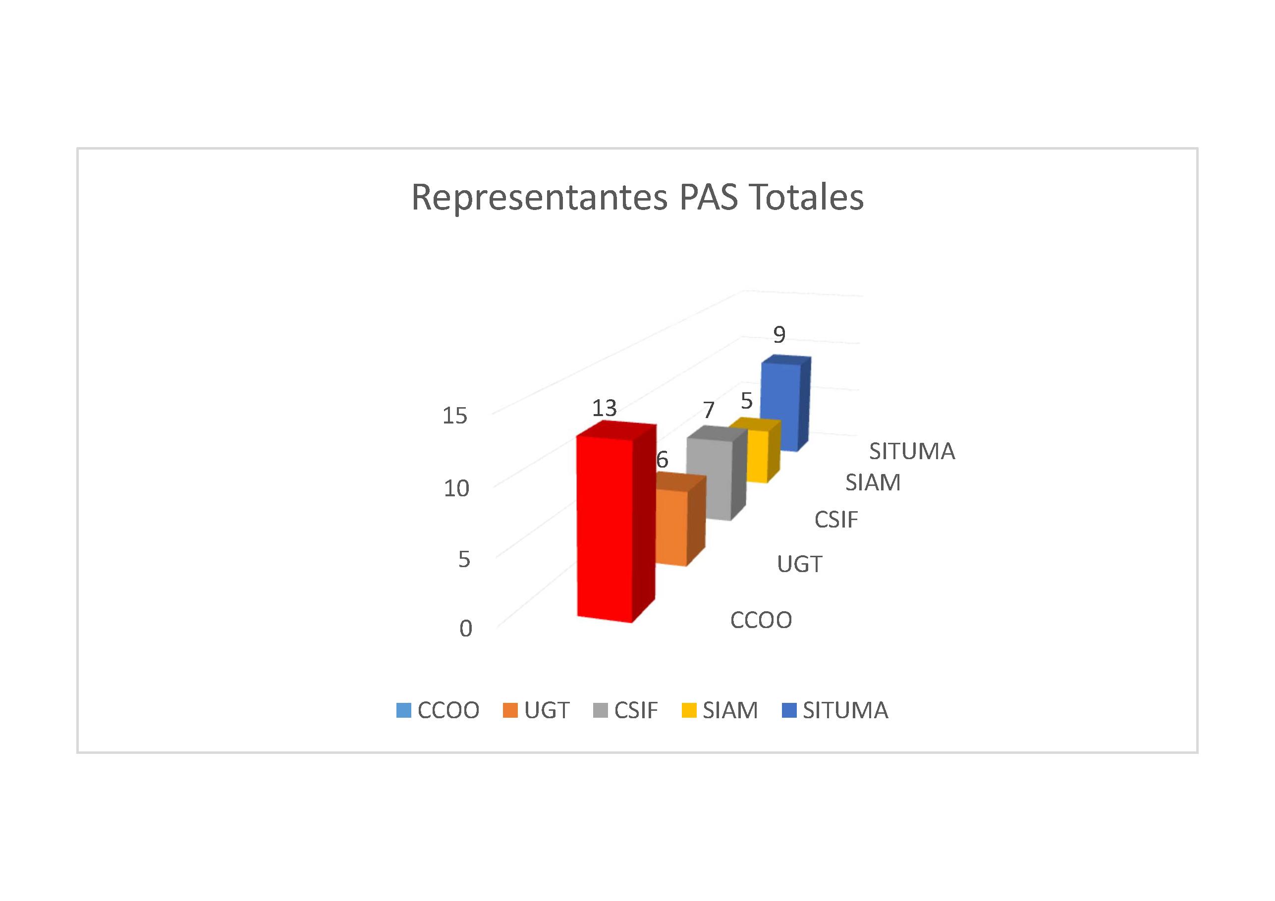Resultados_EleccionesPASL_PASF_UMA_2018_barras_gordas