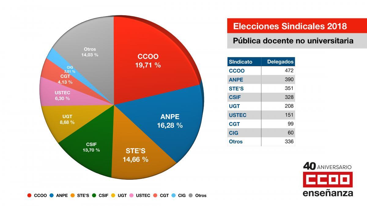 Resultados_elecciones_ens_publica_2018